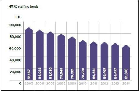 HMRC staffing levels chart