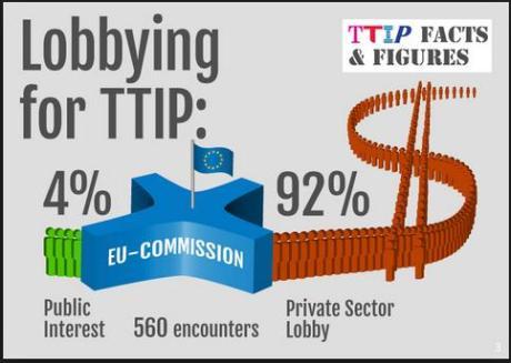 lobbying for ttip