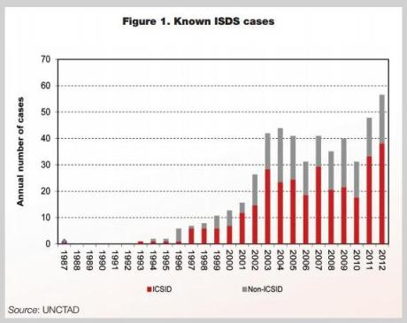 icsid 2 isds cases graph