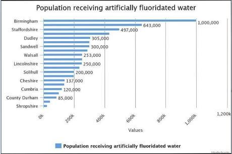 fluoridated 2water uk graphic